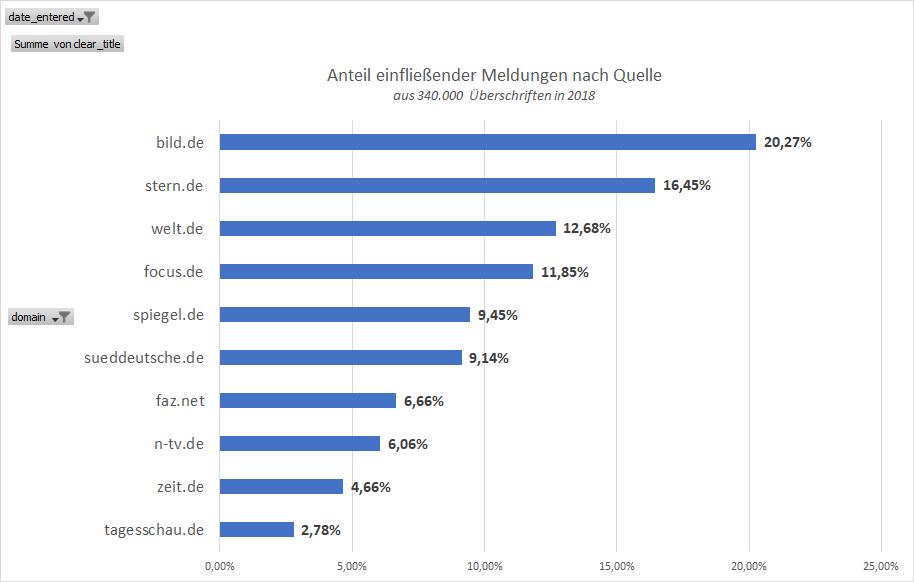 Quellen: Anteil und Verteilung