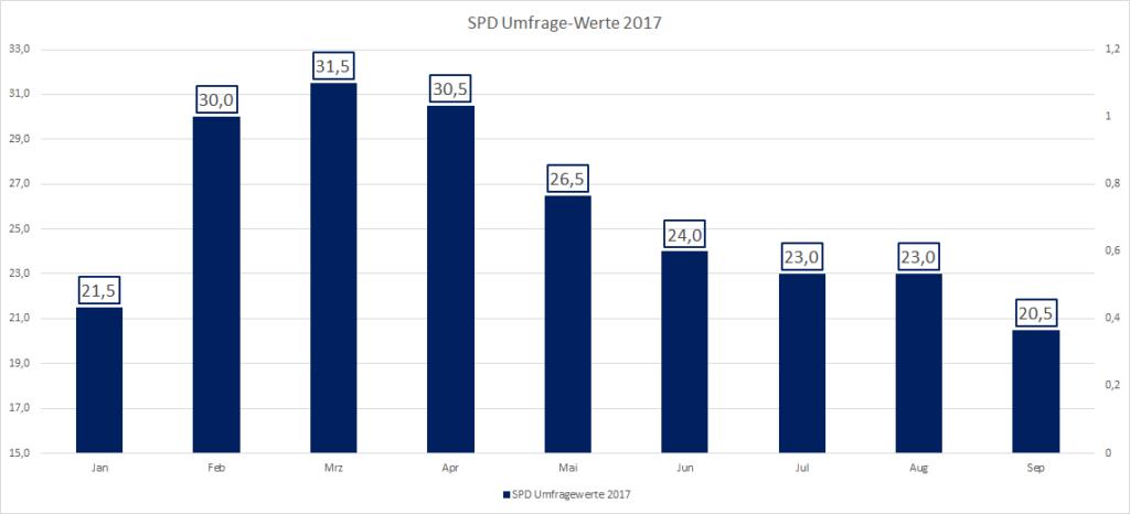 SPD Umfragewerte 2017