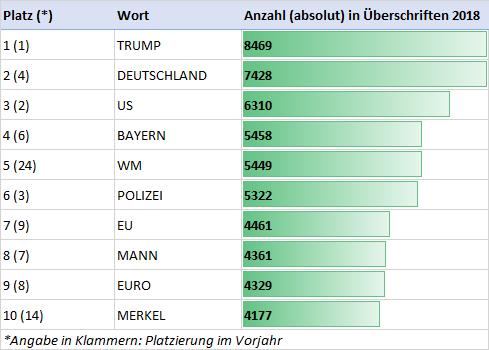 Meist verwendete Wörter in Nachrichten 2018: Trump, Deutschland, US