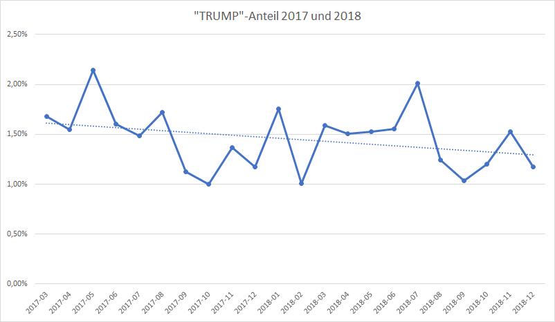 Trump: Anteiliges Vorkommen in Deutschen Medien in 2018