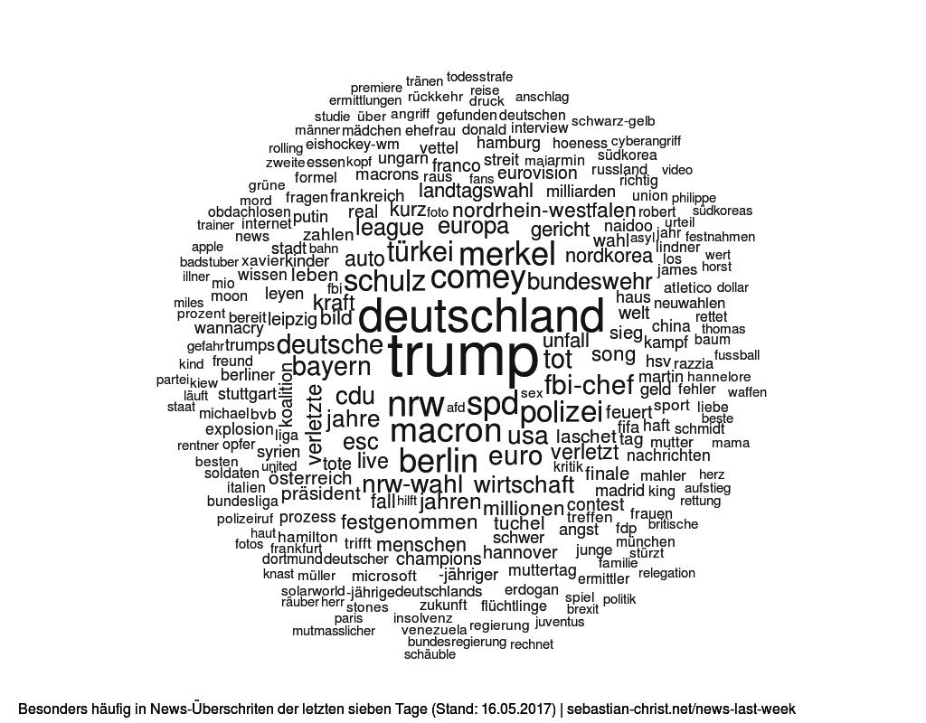 Meist verwendete Begriffe in Nachrichten der letzten sieben Tage als Wordcloud
